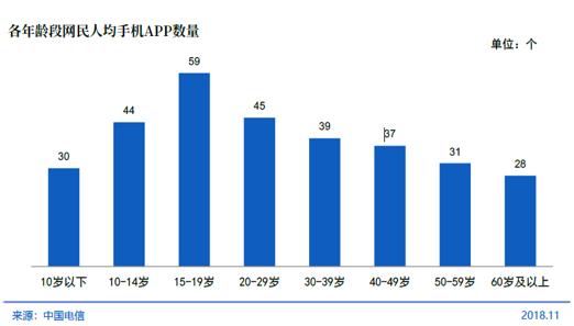 各年龄段网民人均手机APP数量