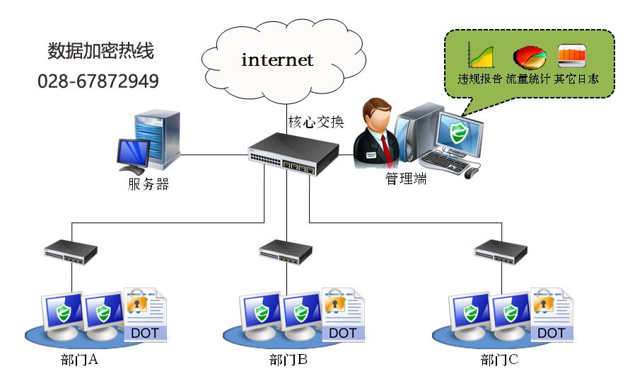 数据加密系统典型部署图